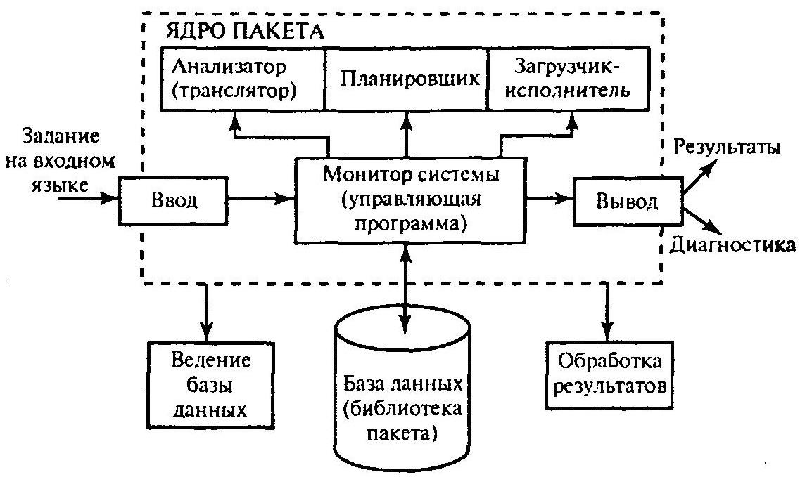 Обобщенная архитектура пакета прикладных программ