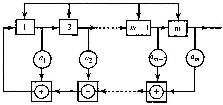 Структурную схема генератора