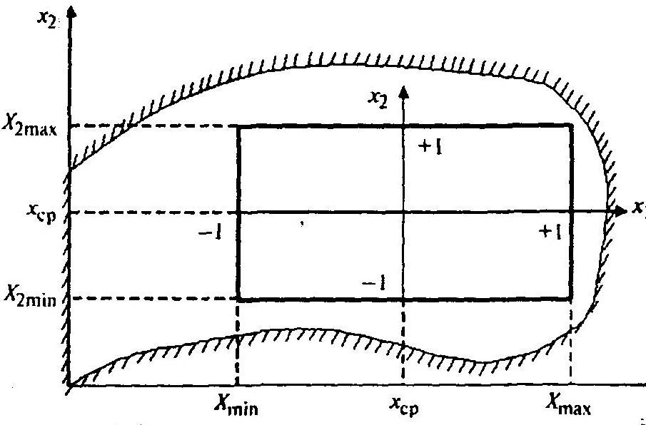 Область экспериментирования функции двух переменных