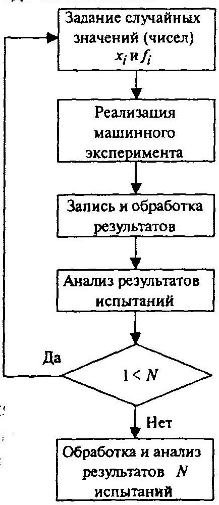 Схема вычислений методом Монте-Карло