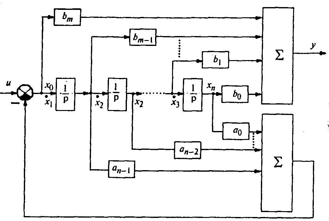 Способ построения схемы методом понижения порядка