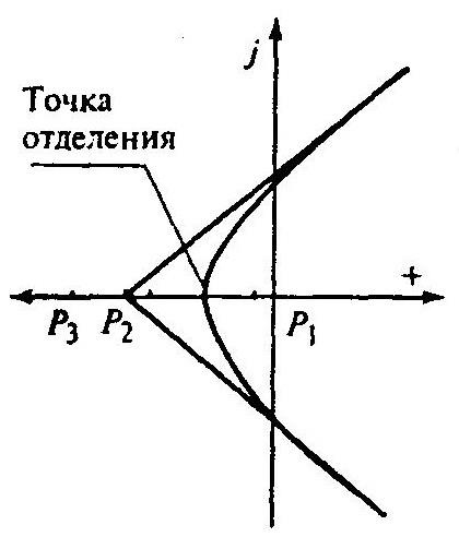 Корневой годограф