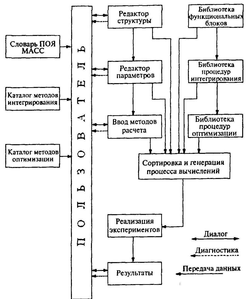 Функциональный состав пакета МАСС