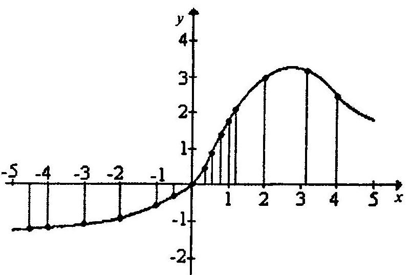 Графически заданная произвольная, нестандартная нелинейная функция