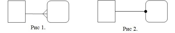 Связь главной и подчинённой таблицы one-to-many