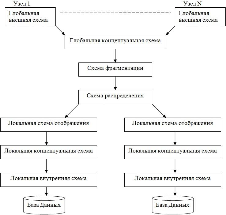 Концептуальная архитектура РСУБД