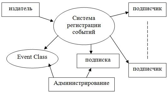 Модель издатель-подписчик в СОМ+