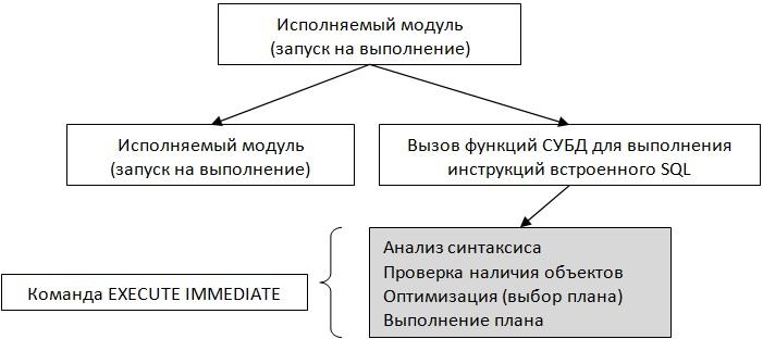 Схема выполнения программы со встроенными инструкциями динамического SQL с применением одноэтапной схемы