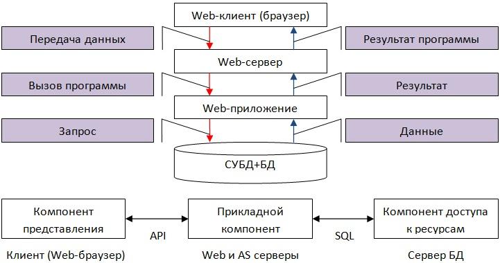 Структурная схема доступа к базе данных
