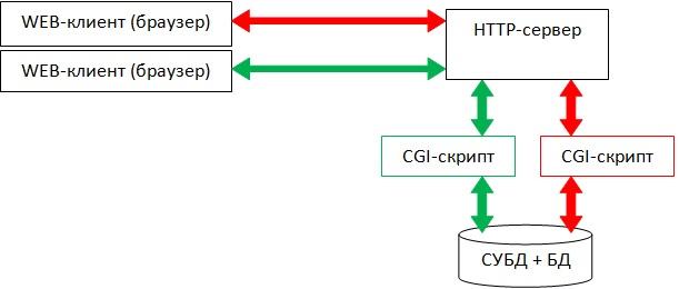 Общая структура взаимодействия web-клиента с СУБД и БД по CGI