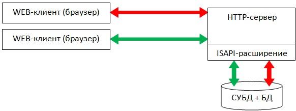 Структурная схема взаимодействия WEB-клиент с CУБД по API