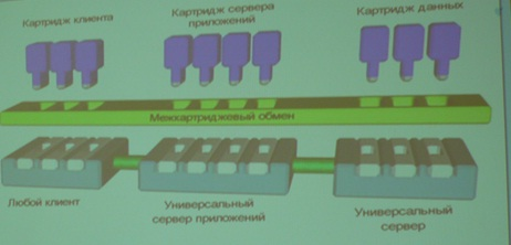 Архитектура NCA