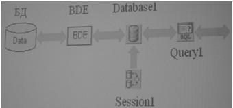 Структурная схема подключения к БД