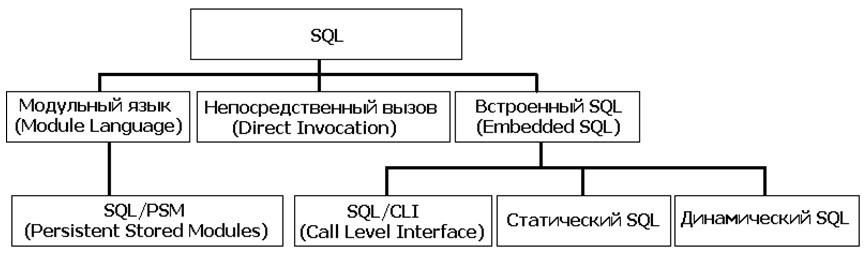Интерфейсы SQL