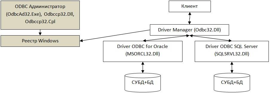 Структурная схема доступа к БД через ODBC (первый вариант)