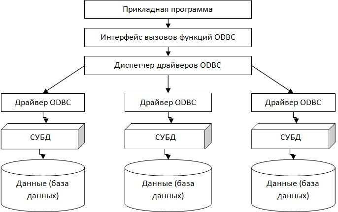 Структурная схема доступа к БД через ODBC (второй вариант)