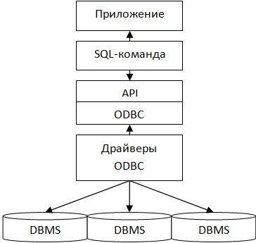 Структурная схема доступа к БД через ODBC (третий вариант)