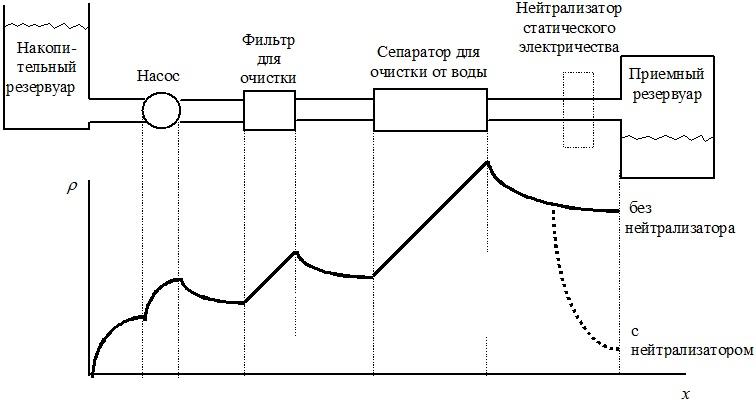 Нарастание плотности заряда в нефти при прохождении по тракту