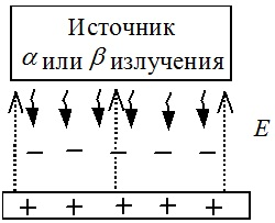 Схема радиоактивного нейтрализатора
