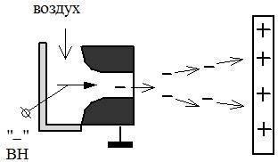Схема аэродинамического нейтрализатора
