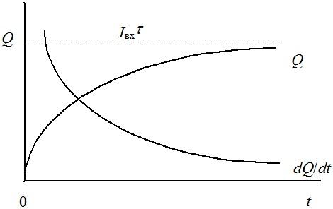 Зависимость суммарного объемного заряда нефти в приемном резервуаре от времени наполнения