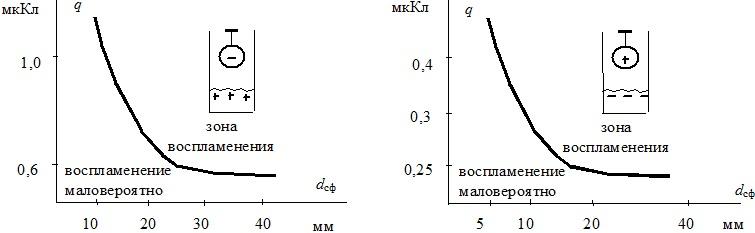 Воспламеняющие способности разрядов в зависимости от диаметра заземленного шара