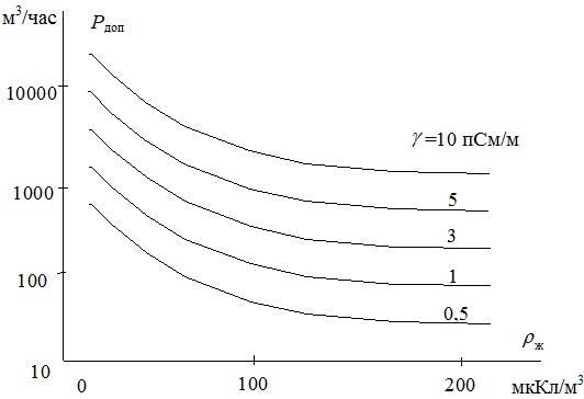 Зависимость допустимой скорости перекачивания нефтепродуктов от накапливаемого удельного заряда и проводимости нефтепродуктов