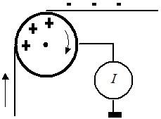 Электризация нитей и лент
