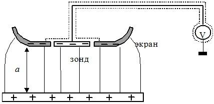 Измерение заряда с помощью зонда