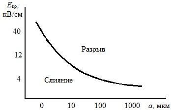 Зависимость критической напряженности поля от радиуса капли