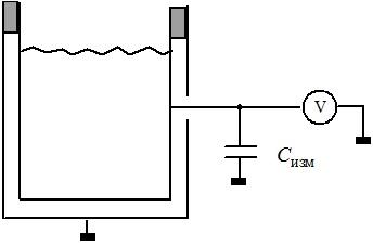 Измерение заряда с помощью клетки Фарадея