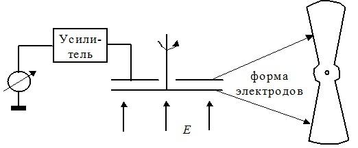 Измерение напряженности электрического поля с помощью флюксметров