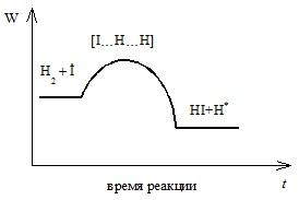 Схематичное изображение химической реакции на шкале потенциальной энергии