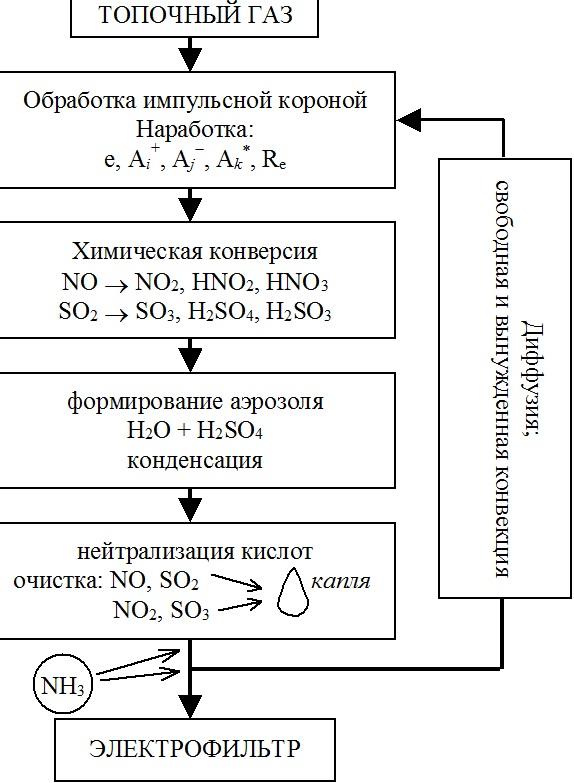 Схема стадий очистки топочных газов