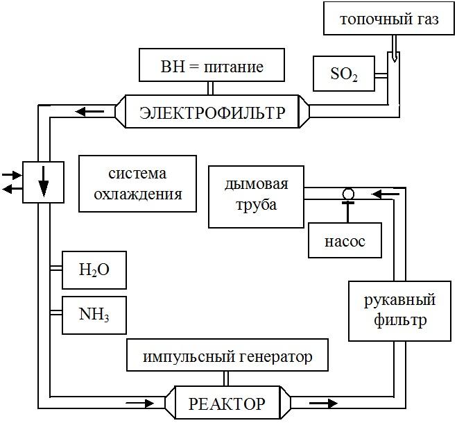 Технологическая схема очистки топочных газов