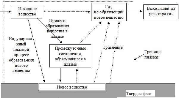 Схема модификации поверхности в плазме газового разряда