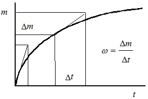 Зависимость массы продукта реакции от времени реакции и определение скорости химической реакции