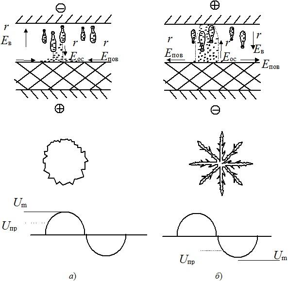 Развитие разряда в промежутке озонатора