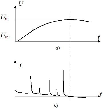 Осциллограммы тока и напряжения