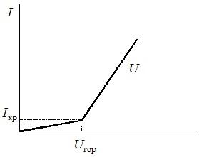 Вольт-амперная характеристика озонатора