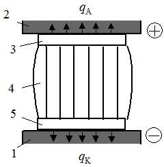 Разряд между электродами 1 и 2