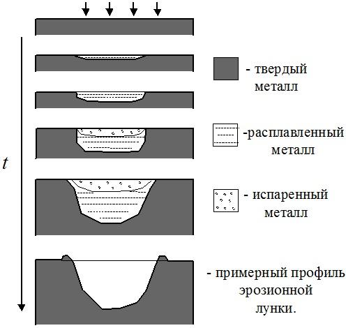 Развитие тепловых процессов во времени при электроэрозионной обработке материалов