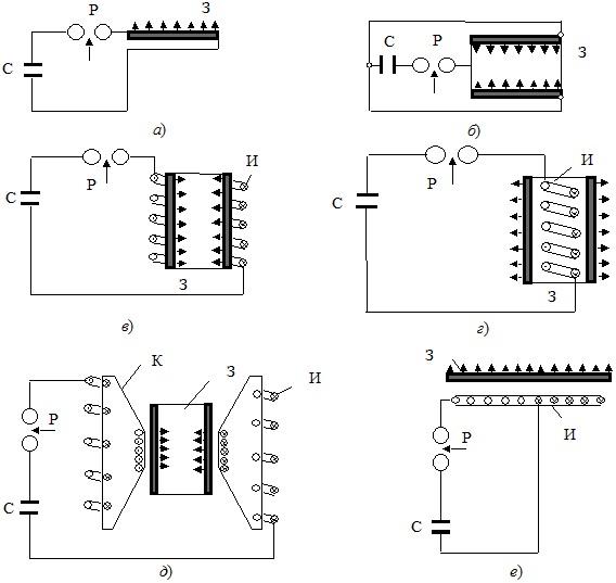 Разновидности магнитно-импульсной обработки