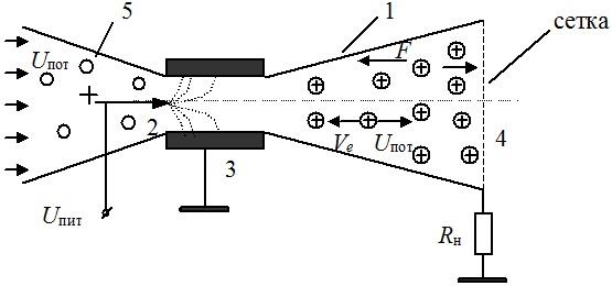 Общая схема электрогазодинамического устройства