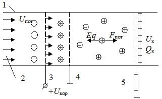 Схема ЭГД-генератора