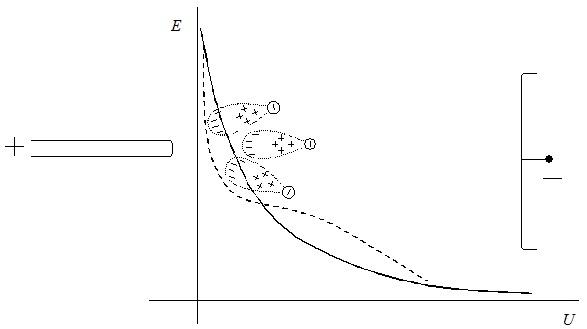 Искажения внешнего поля объемным зарядом лавин при положительном напряжении на стержне в промежутке стержень-плоскость