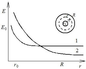 Распределение электростатического поля (1) и поля при  униполярном коронном разряде (2) между коаксиальными цилиндрами