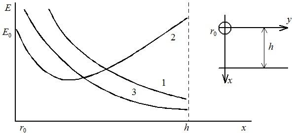 Распределение напряженности поля (1 - электрического и 2 - при коронном разряде) и плотности объемного заряда (3)