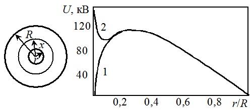 Разрядные (2) и начальные (1) напряжения воздушного промежутка между коаксиальными цилиндрами (R = 10 см)