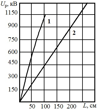 Разрядные напряжения воздушных промежутков стержень-плоскость при отрицательной (1) и положительной (2) полярностях постоянного напряжения питания стержня